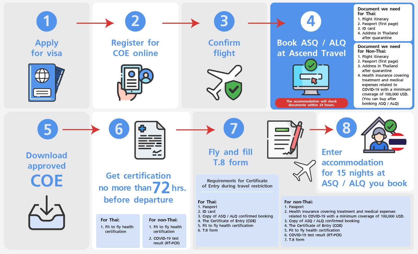 ASQ / ALQ Booking step suggestion
